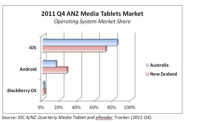 IDC: 15% of tablets shipped in Q4 2011 were running Android, Acer the front runner