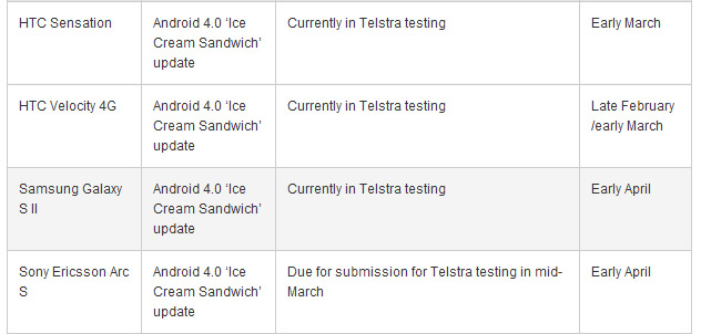 Telstra: HTC Sensation, Velocity 4G to get Android 4.0 in early March; Galaxy S II, Xperia Arc S in early April