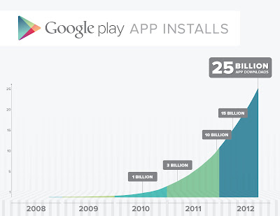 Google Play hits 25 Billion Downloads and celebrates with a $0.25 app sale