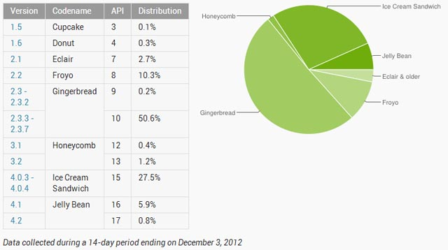 December platform numbers: Gingerbread down, Jelly Bean up