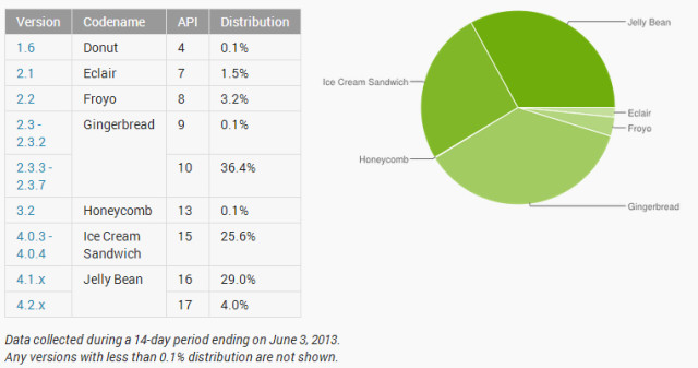 Android distribution numbers for May – Gingerbread still dominant