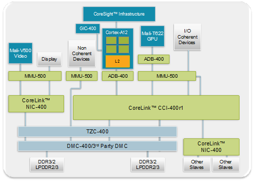 ARM announces new mid-range Cortex-A12 CPU, Mali-T622 GPU coming in 2014