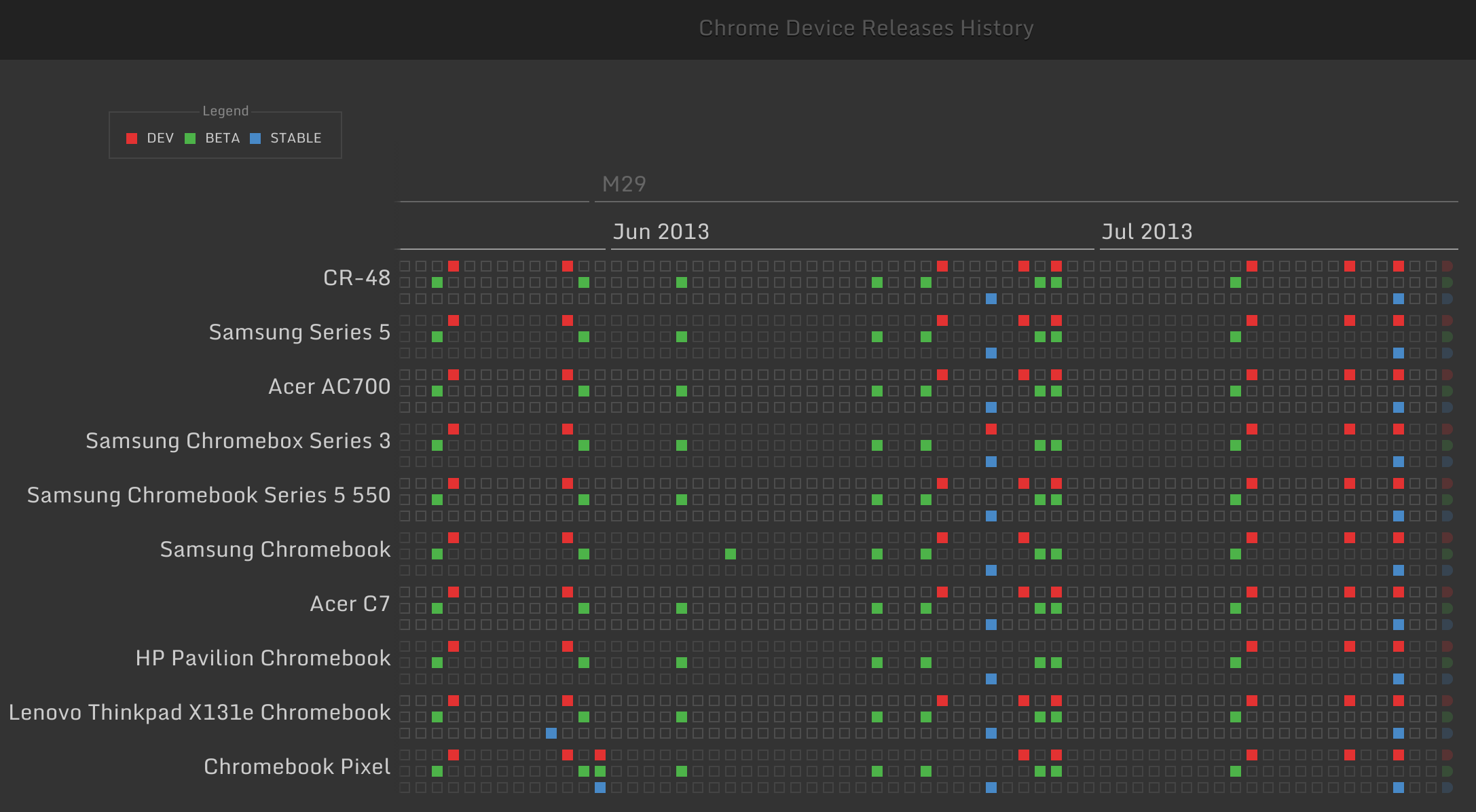 Historical view of ChromeOS releases by device