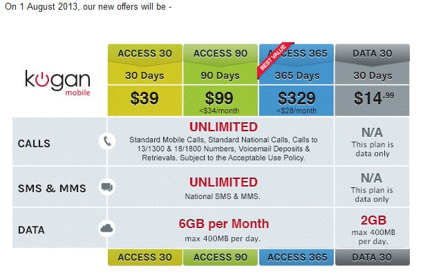 Kogan Mobile increasing their prices