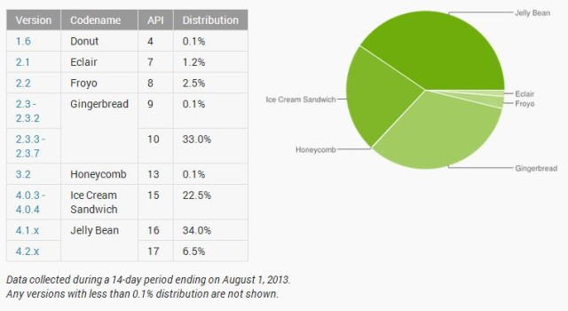 July Android distribution numbers released