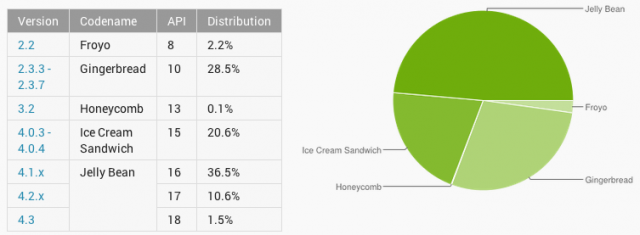 Gingerbread just won't go away, September Android platform figures released