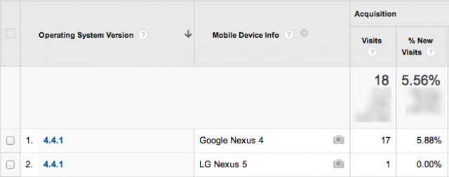 Analytics showing 4.4.1 devices