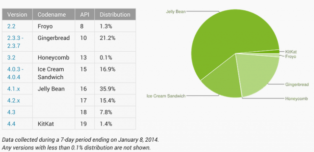 Android Distribution Numbers - December 2013