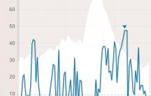 Elevation + Speed Graph