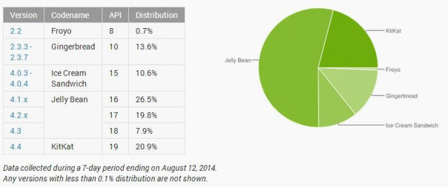 August - Distribution Numbers