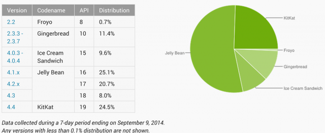 Android Distribution numbers show KitKat is on almost a quarter of all devices