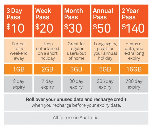 telstra introduces pre paid mobile broadband data passes. Black Bedroom Furniture Sets. Home Design Ideas