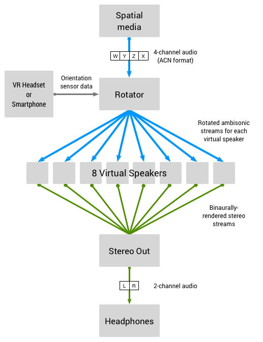 Omnitone Audio Processing Diagram