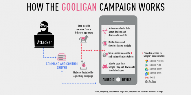 More than 1 million Google accounts breached by new Android malware 'Gooligan'