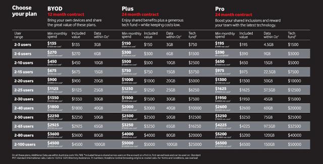 Vodafone Shared Plans